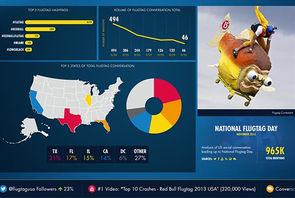 Red Bull  |  Insights Dashboard